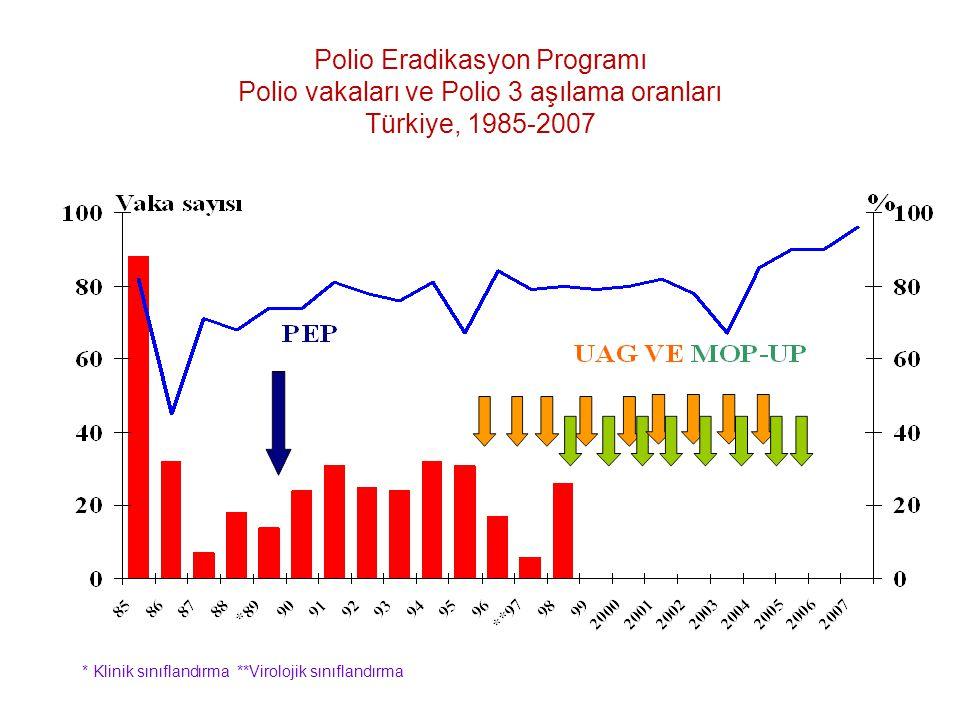 Polio Eradikasyon Programı Polio vakaları ve Polio 3 aşılama oranları Türkiye, 1985-2007
