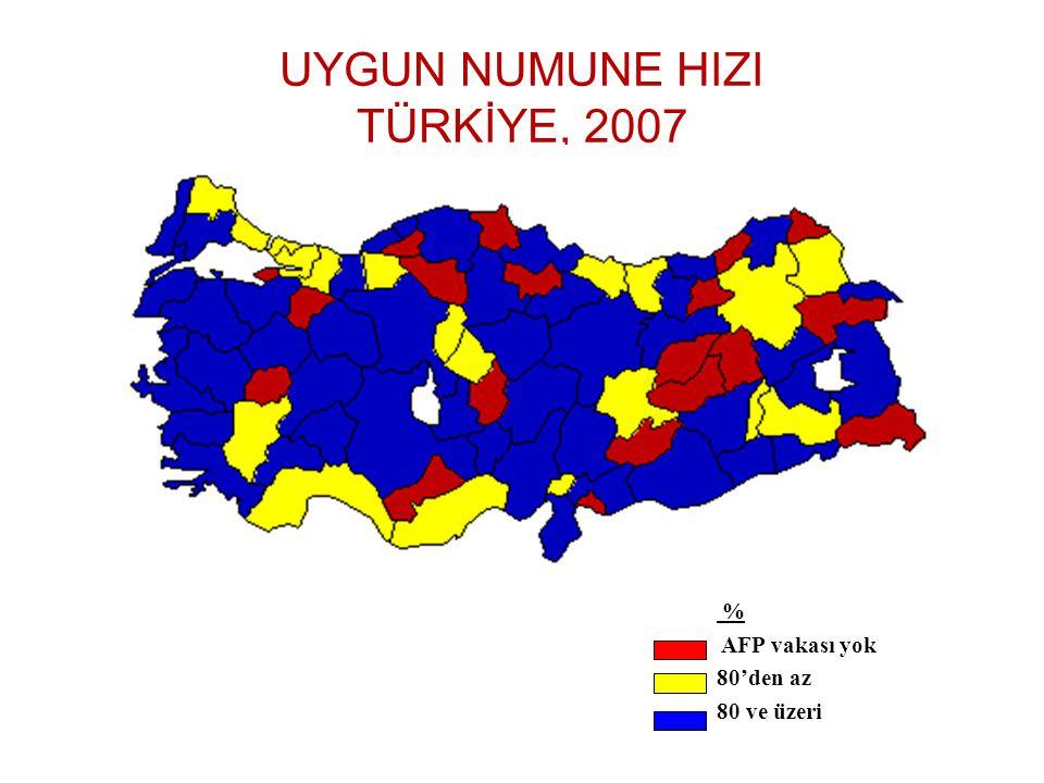 UYGUN NUMUNE HIZI TÜRKİYE, 2007