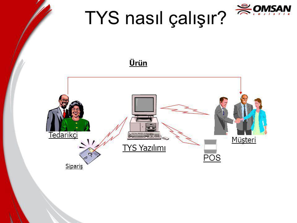 TYS nasıl çalışır Ürün Tedarikçi Müşteri TYS Yazılımı POS Sipariş