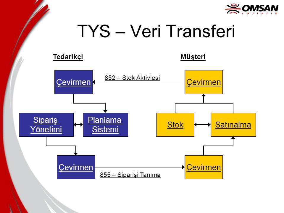 TYS – Veri Transferi Çevirmen Çevirmen Sipariş Yönetimi Planlama