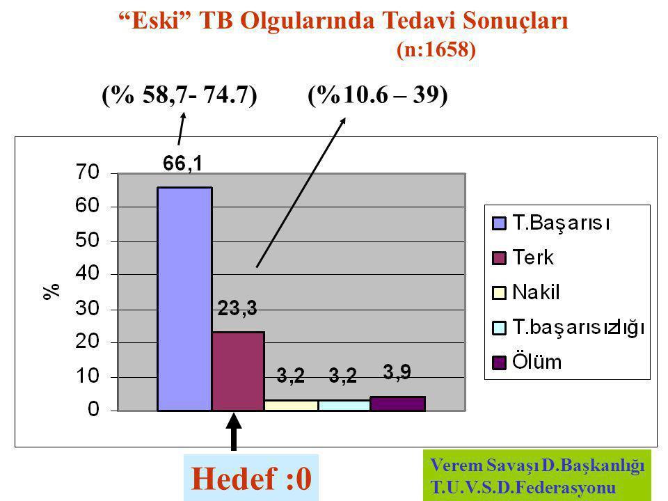 Hedef :0 Eski TB Olgularında Tedavi Sonuçları (% 58,7- 74.7)