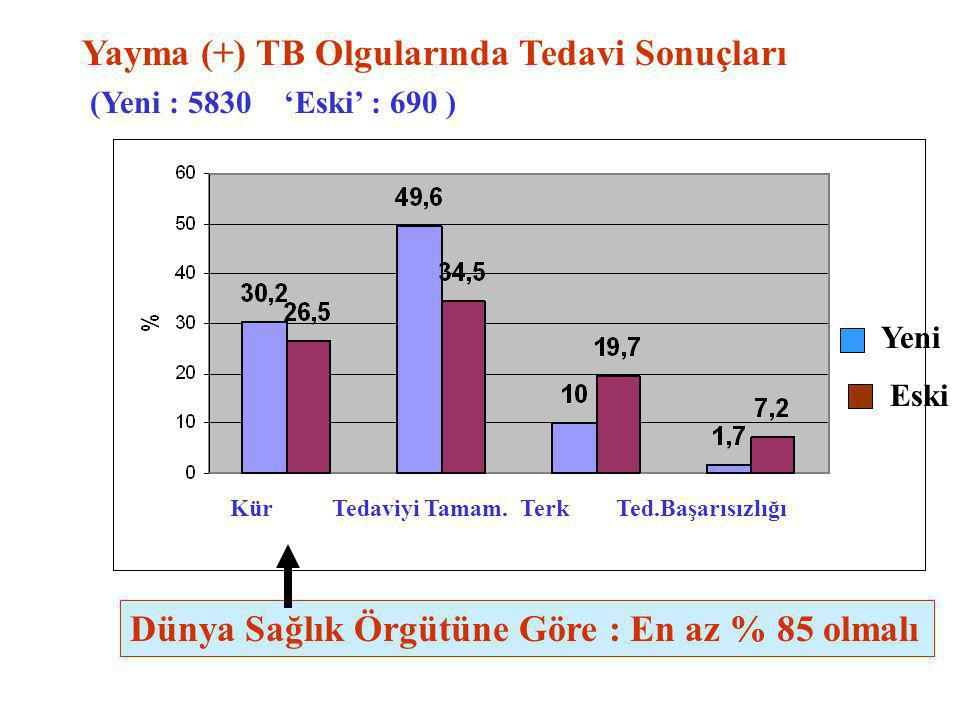 Yayma (+) TB Olgularında Tedavi Sonuçları