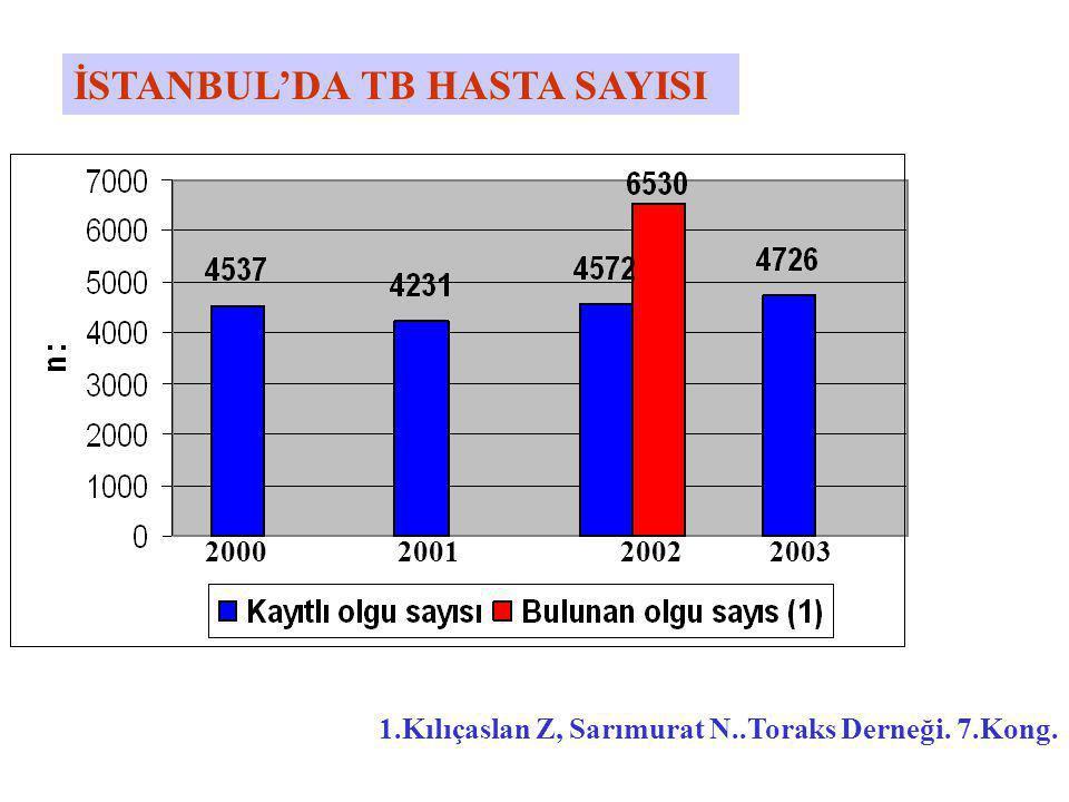 İSTANBUL'DA TB HASTA SAYISI