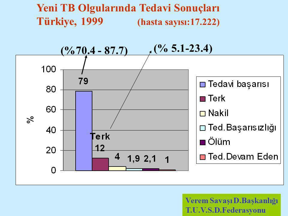 Yeni TB Olgularında Tedavi Sonuçları