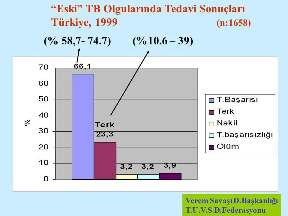 Eski TB Olgularında Tedavi Sonuçları Türkiye, 1999 (n:1658)