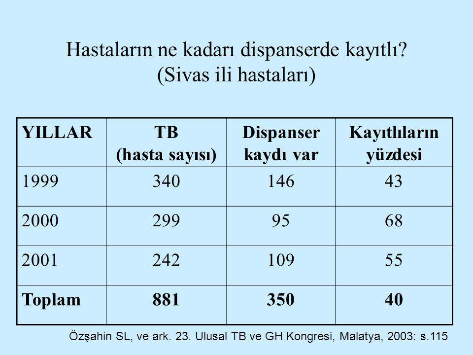 Hastaların ne kadarı dispanserde kayıtlı (Sivas ili hastaları)