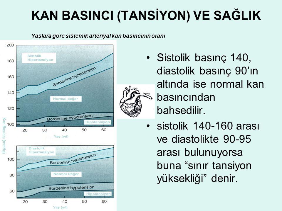 KAN BASINCI (TANSİYON) VE SAĞLIK Yaşlara göre sistemik arteriyal kan basıncının oranı
