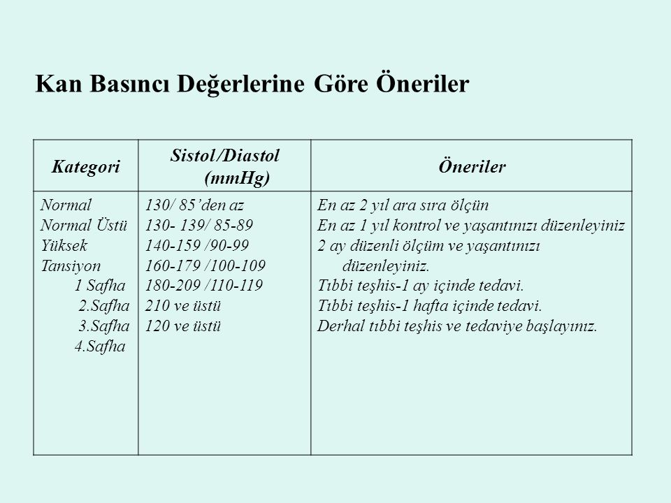 Sistol /Diastol (mmHg)