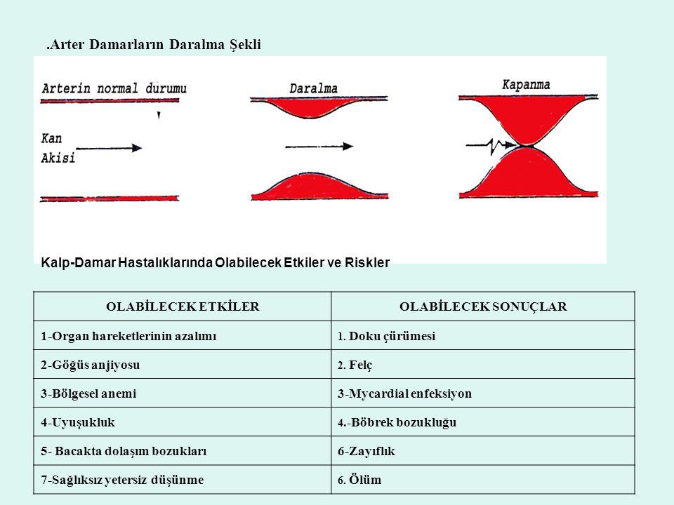 .Arter Damarların Daralma Şekli