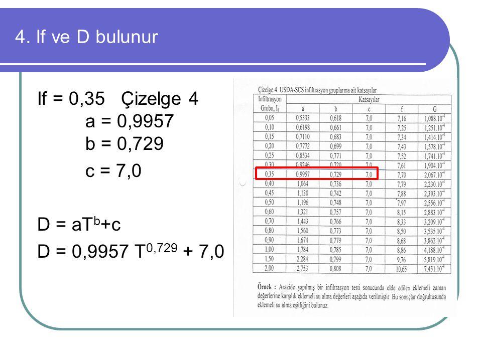 4. If ve D bulunur If = 0,35 Çizelge 4 a = 0,9957 b = 0,729.