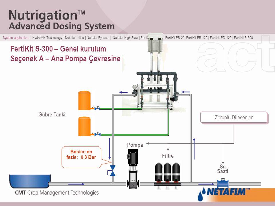 FertiKit S-300 – Genel kurulum Seçenek A – Ana Pompa Çevresine