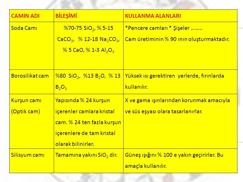 %70-75 SiO2, % 5-15 CaCO3, % 12-18 Na2CO3, % 5 CaO, % 1-3 Al2O3