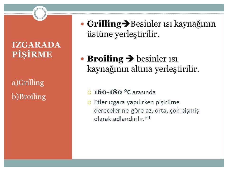 GrillingBesinler ısı kaynağının üstüne yerleştirilir.