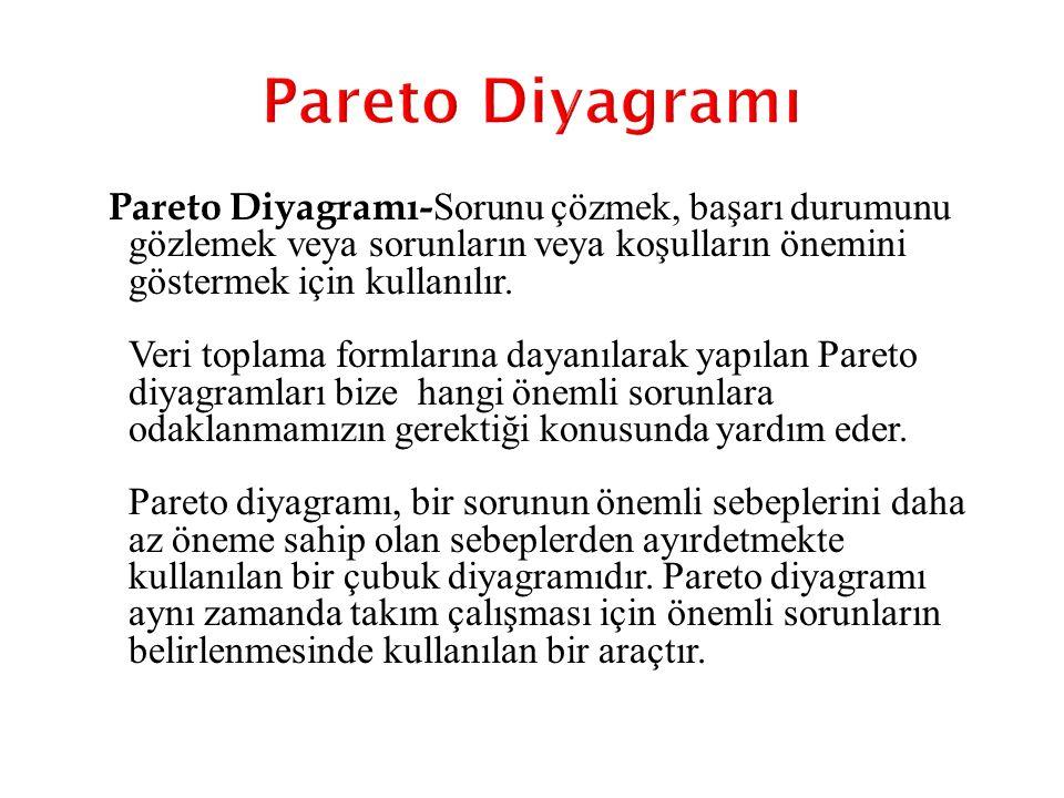 Pareto Diyagramı