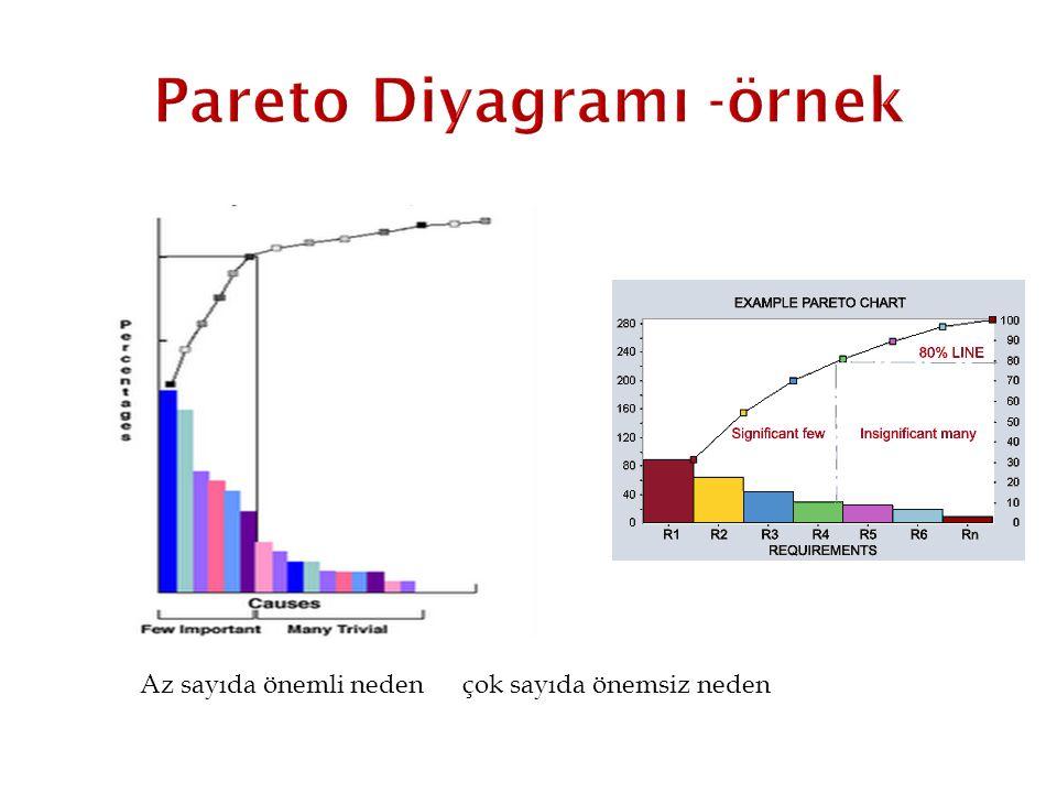 Pareto Diyagramı -örnek
