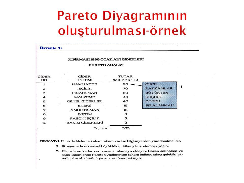 Pareto Diyagramının oluşturulması-örnek