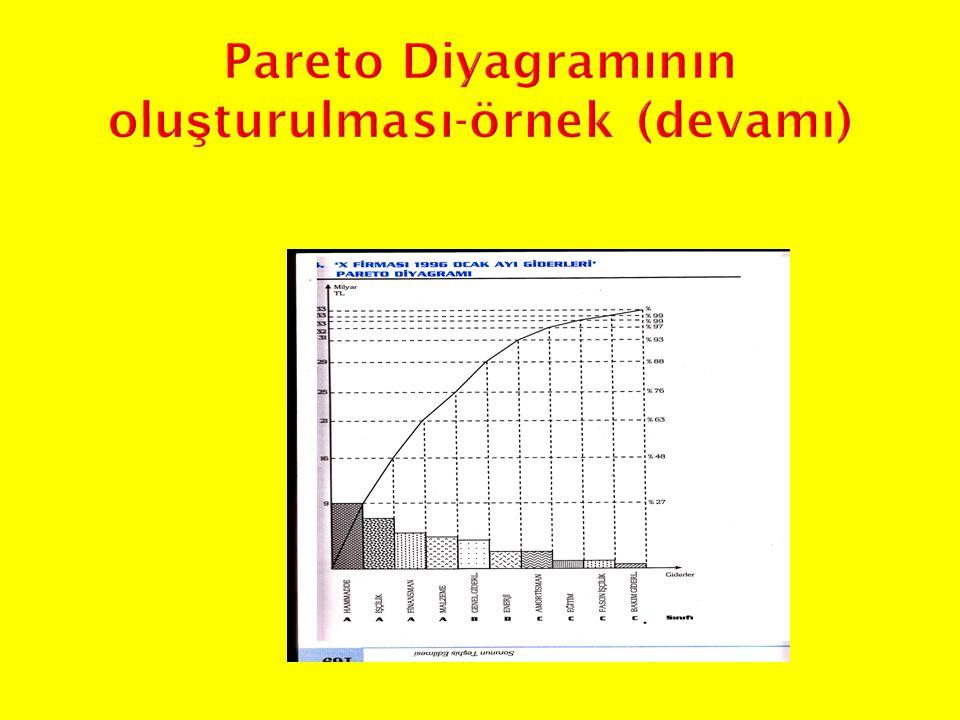 Pareto Diyagramının oluşturulması-örnek (devamı)