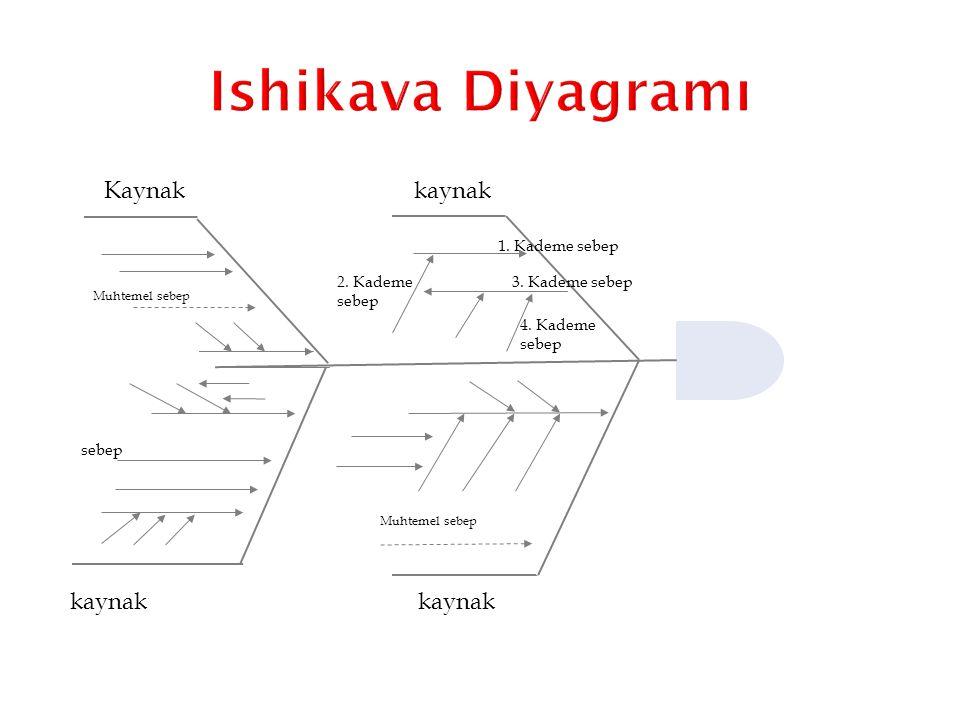 Ishikava Diyagramı Kaynak kaynak kaynak kaynak 1. Kademe sebep