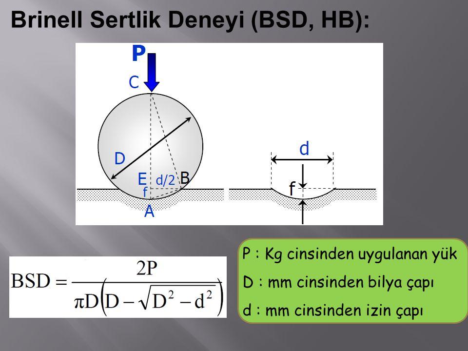Brinell Sertlik Deneyi (BSD, HB):