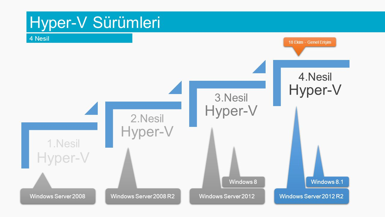 Hyper-V Sürümleri 4 Nesil Windows 8 Windows 8.1 Windows Server 2008