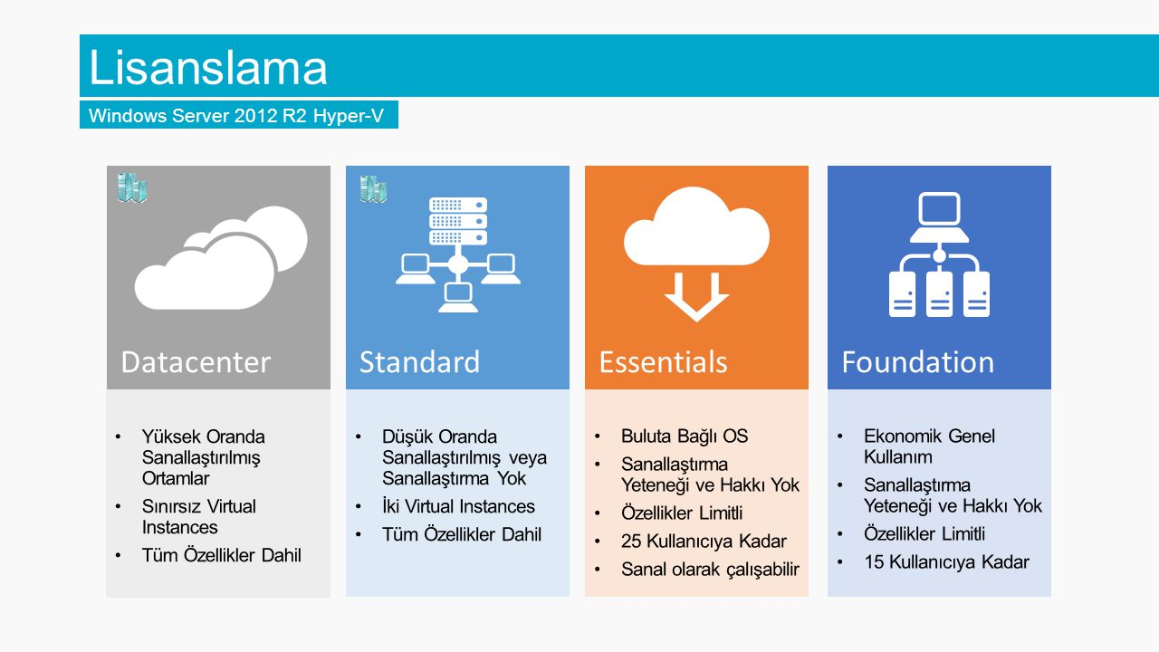 Lisanslama Datacenter Standard Essentials Foundation