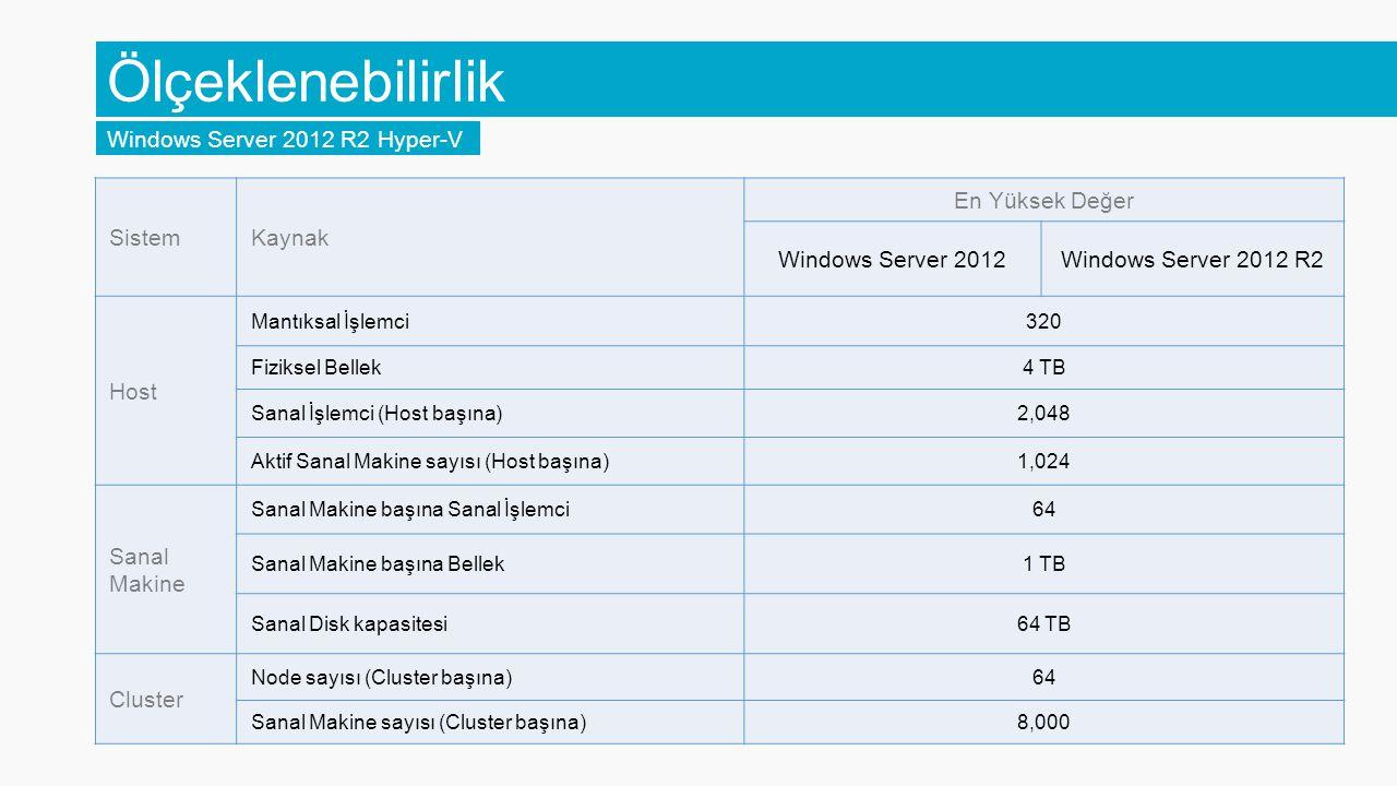 Ölçeklenebilirlik Windows Server 2012 R2 Hyper-V Sistem Kaynak