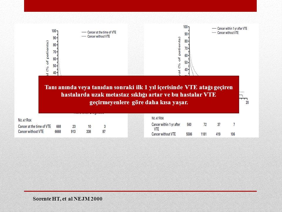 Tanı anında veya tanıdan sonraki ilk 1 yıl içerisinde VTE atağı geçiren hastalarda uzak metastaz sıklığı artar ve bu hastalar VTE geçirmeyenlere göre daha kısa yaşar.
