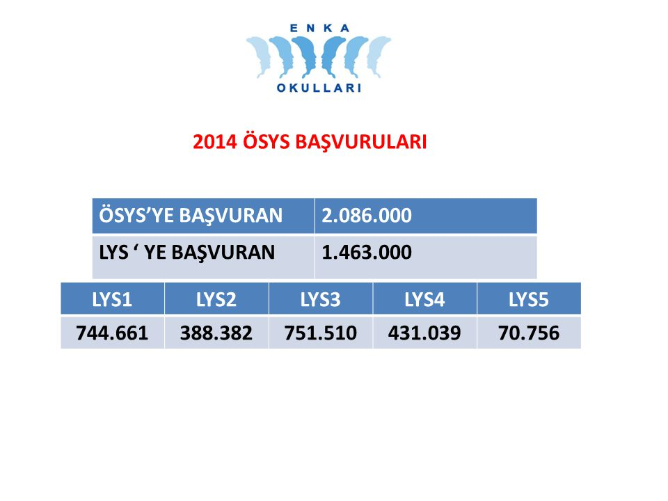 2014 ÖSYS BAŞVURULARI ÖSYS'YE BAŞVURAN. 2.086.000. LYS ' YE BAŞVURAN. 1.463.000. LYS1. LYS2. LYS3.