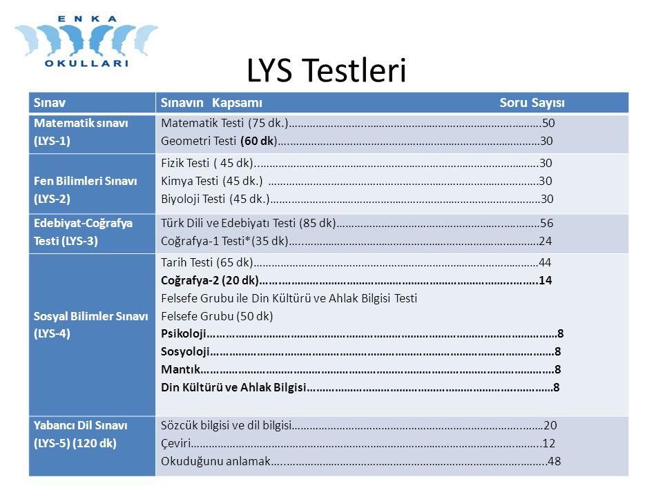 LYS Testleri Sınav Sınavın Kapsamı Soru Sayısı