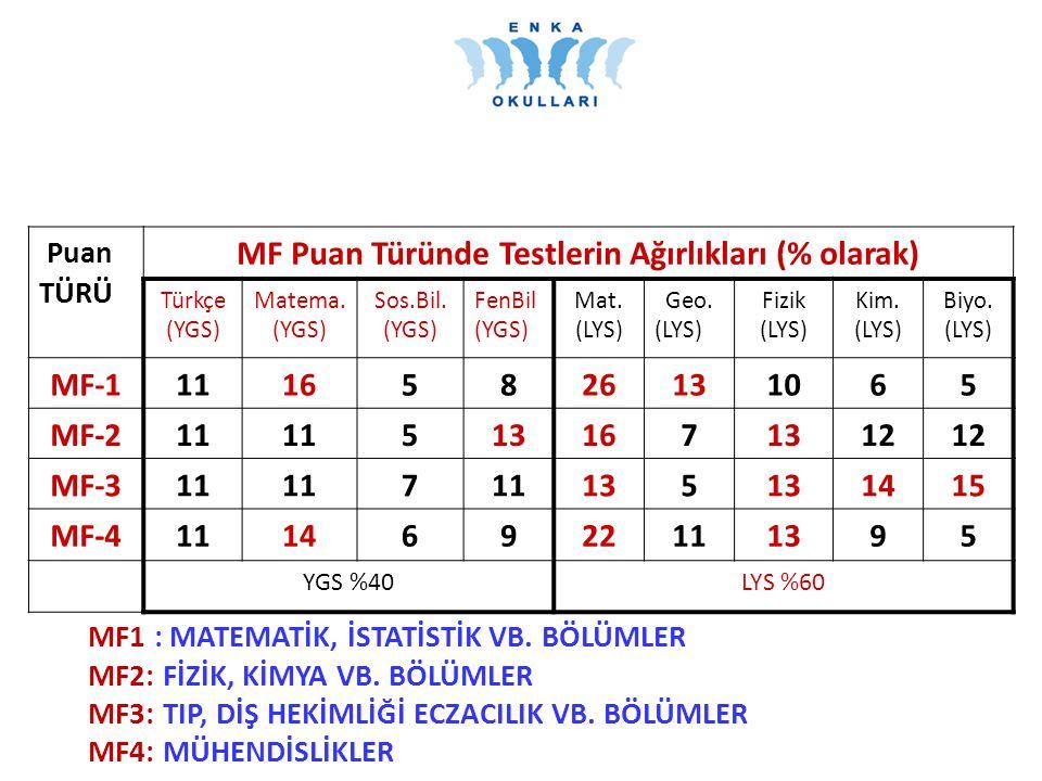 MF Puan Türünde Testlerin Ağırlıkları (% olarak)