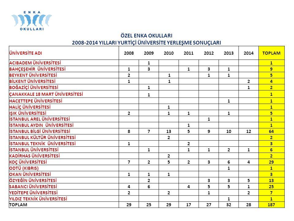 2008-2014 YILLARI YURTİÇİ ÜNİVERSİTE YERLEŞME SONUÇLARI