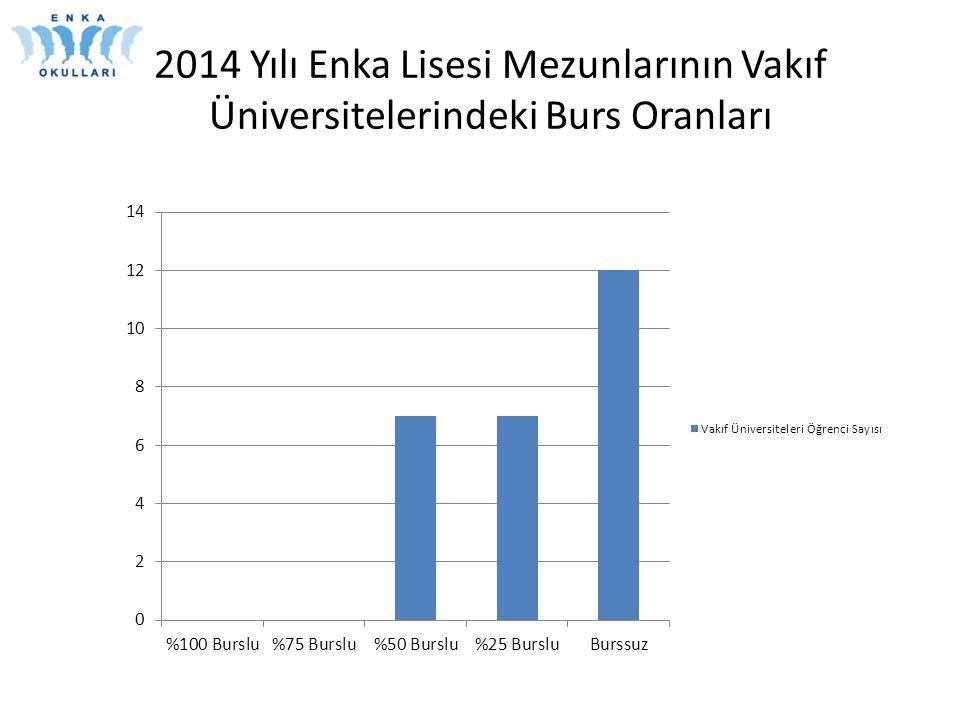 2014 Yılı Enka Lisesi Mezunlarının Vakıf Üniversitelerindeki Burs Oranları