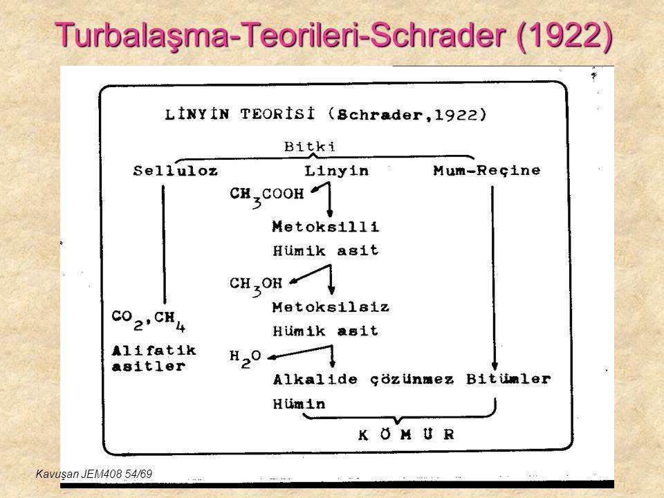 Turbalaşma-Teorileri-Schrader (1922)