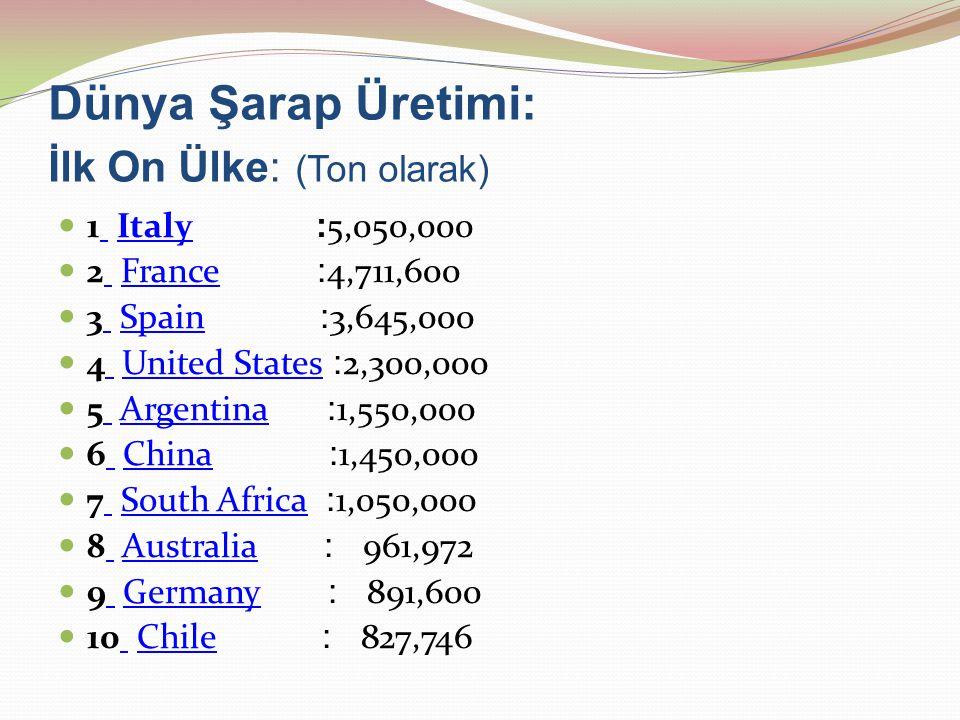 Dünya Şarap Üretimi: İlk On Ülke: (Ton olarak)