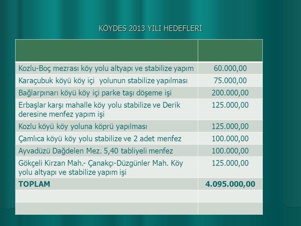 KÖYDES 2013 YILI HEDEFLERİ Kozlu-Boç mezrası köy yolu altyapı ve stabilize yapım. 60.000,00. Karaçubuk köyü köy içi yolunun stabilize yapılması.