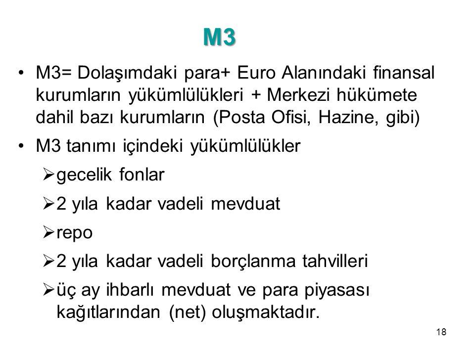 M3 M3= Dolaşımdaki para+ Euro Alanındaki finansal kurumların yükümlülükleri + Merkezi hükümete dahil bazı kurumların (Posta Ofisi, Hazine, gibi)