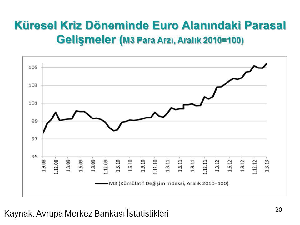 Küresel Kriz Döneminde Euro Alanındaki Parasal Gelişmeler (M3 Para Arzı, Aralık 2010=100)