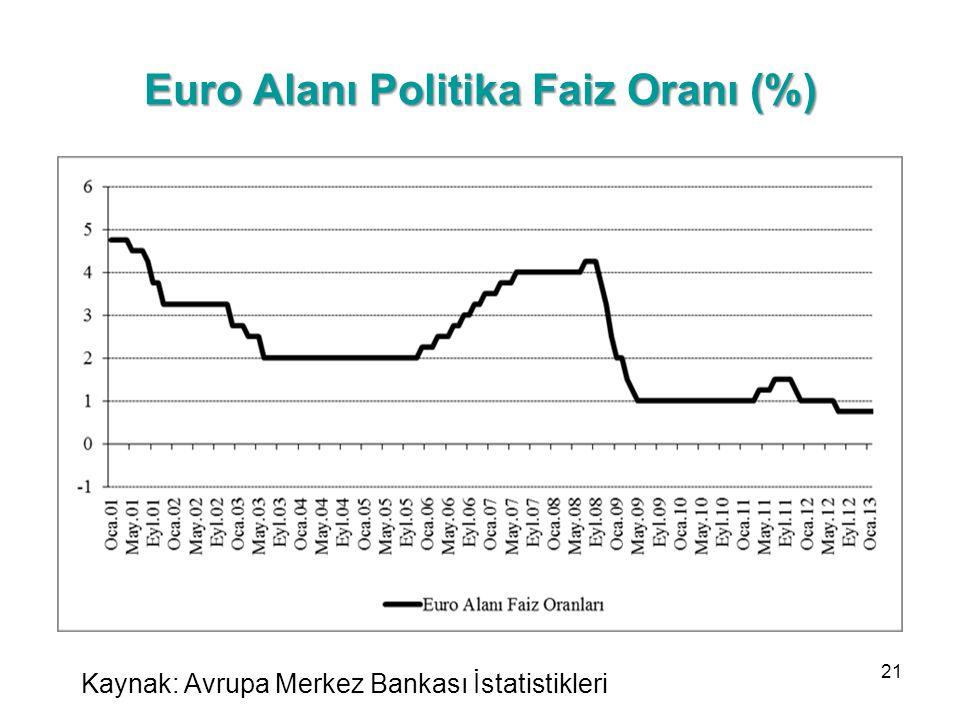 Euro Alanı Politika Faiz Oranı (%)