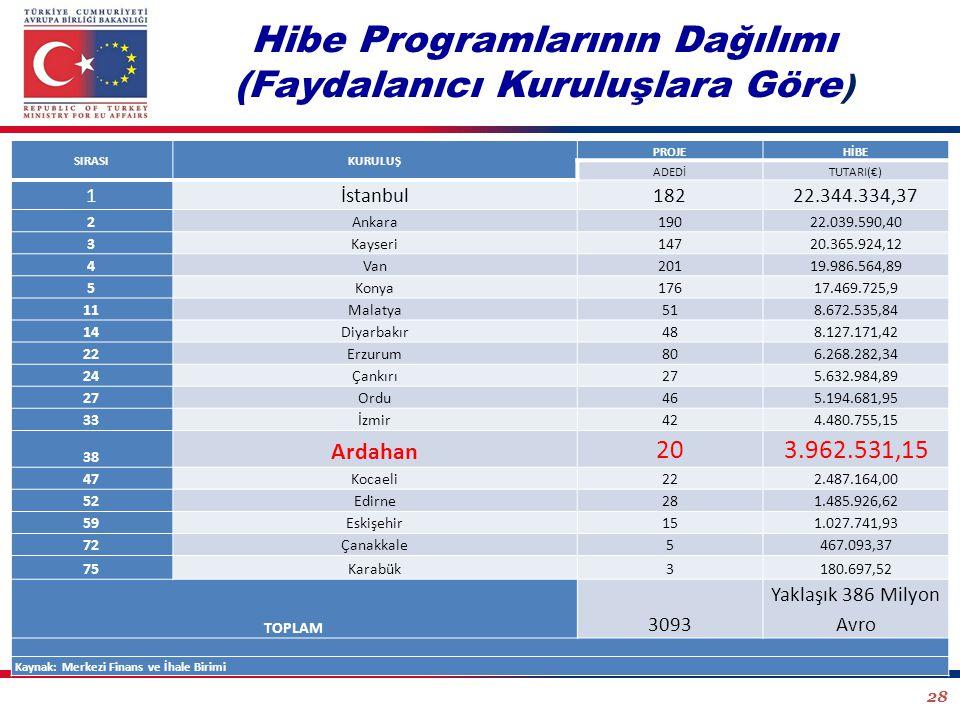 Hibe Programlarının Dağılımı (Faydalanıcı Kuruluşlara Göre)