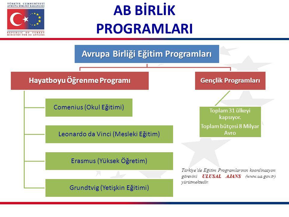 Avrupa Birliği Eğitim Programları Hayatboyu Öğrenme Programı