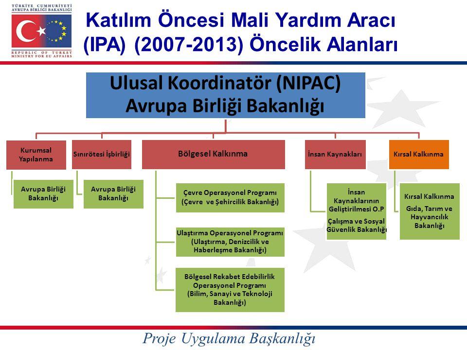 Katılım Öncesi Mali Yardım Aracı (IPA) (2007-2013) Öncelik Alanları