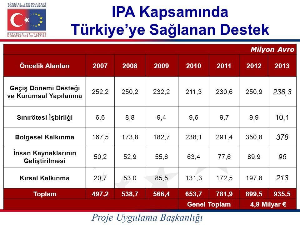 IPA Kapsamında Türkiye'ye Sağlanan Destek