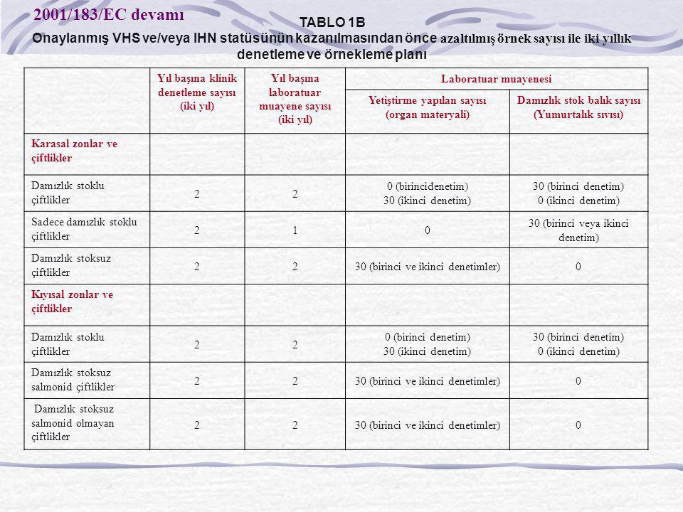 TABLO 1B Onaylanmış VHS ve/veya IHN statüsünün kazanılmasından önce azaltılmış örnek sayısı ile iki yıllık denetleme ve örnekleme planı.