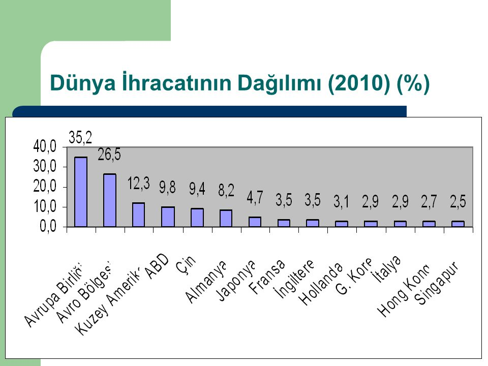Dünya İhracatının Dağılımı (2010) (%)