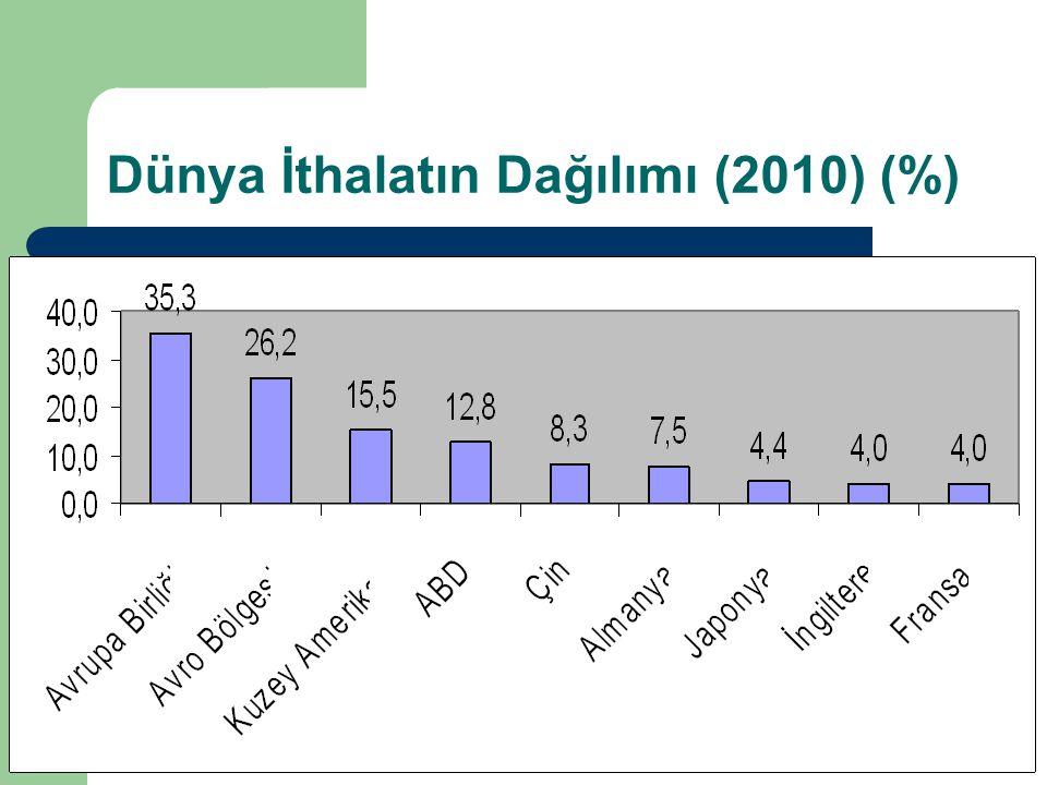 Dünya İthalatın Dağılımı (2010) (%)