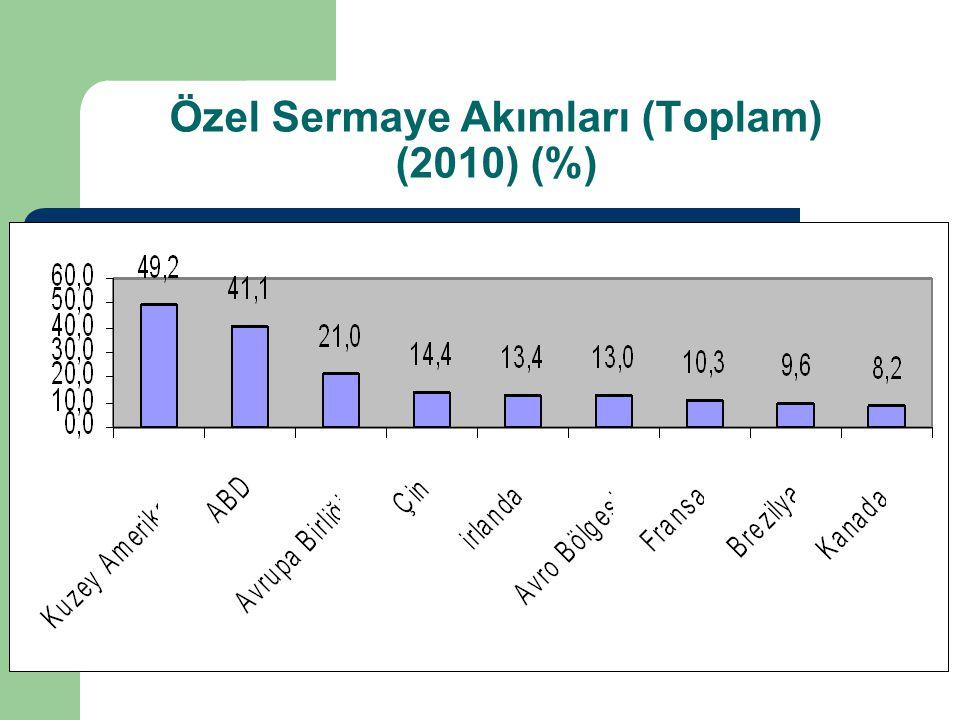 Özel Sermaye Akımları (Toplam) (2010) (%)