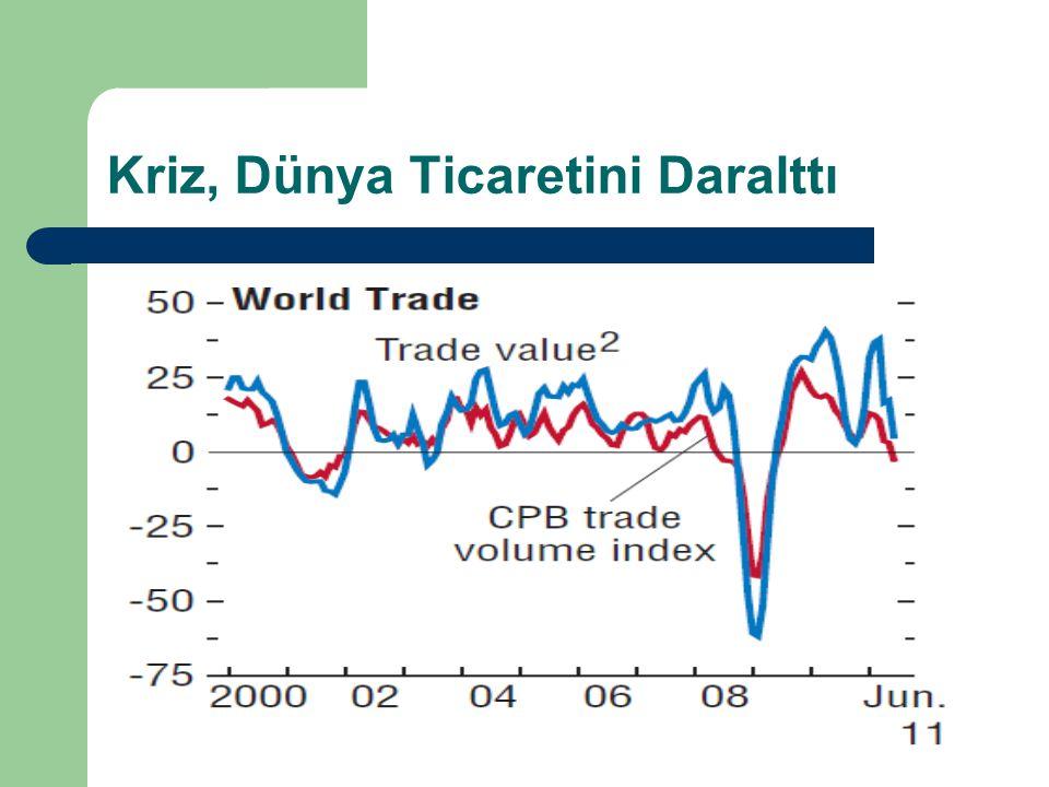 Kriz, Dünya Ticaretini Daralttı