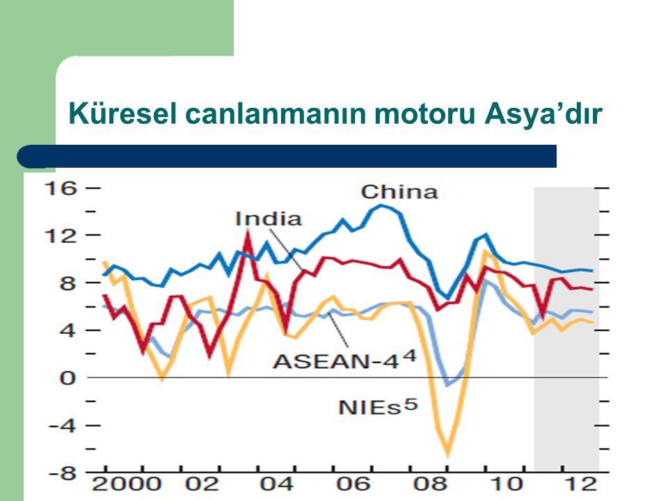 Küresel canlanmanın motoru Asya'dır