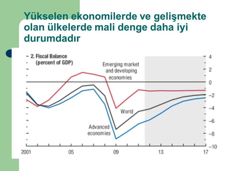 Yükselen ekonomilerde ve gelişmekte olan ülkelerde mali denge daha iyi durumdadır