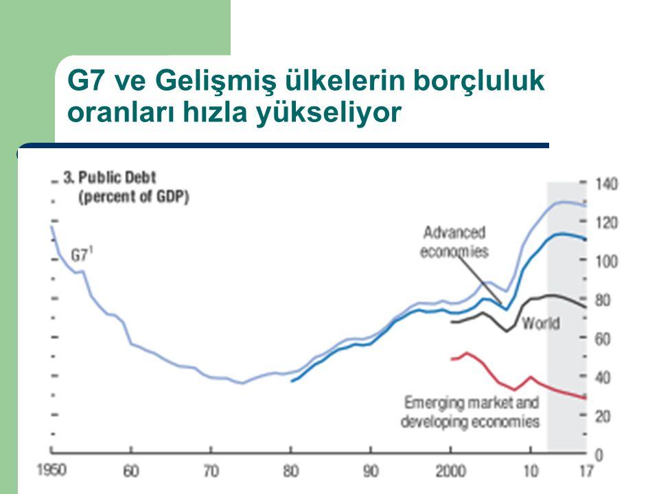G7 ve Gelişmiş ülkelerin borçluluk oranları hızla yükseliyor